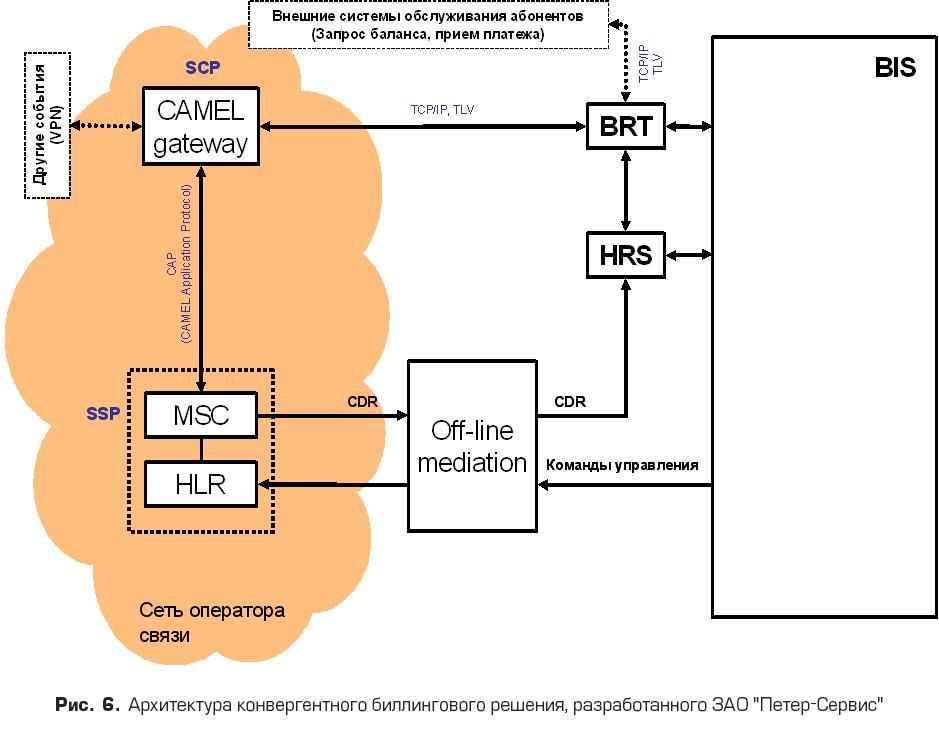 """Архитектура конвергентного биллингового решения, разработанного ЗАО """"ПЕТЕР-СЕРВИС"""""""