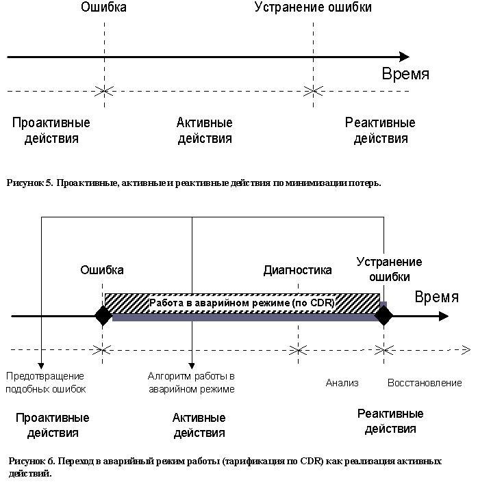 Традиционные представления о сегментации абонентов мобильной связи; реальная сегментация абонентов мобильной связи