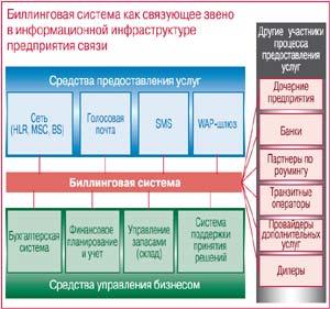 Биллиговая система как связующее звено в информационной архитектуре оператора связи