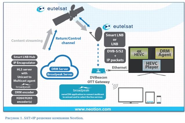 SAT>IP решение компании Neotion