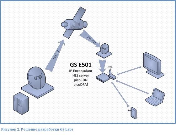 Решение разработки GS Labs